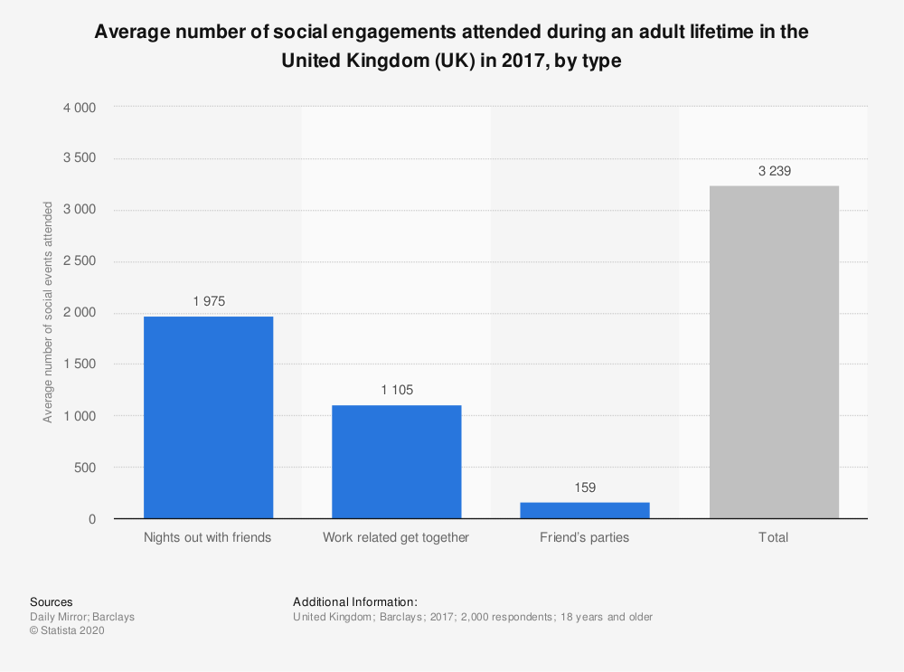 Statistic: Average number of social engagements attended during an adult lifetime in the United Kingdom (UK) in 2017, by type | Statista