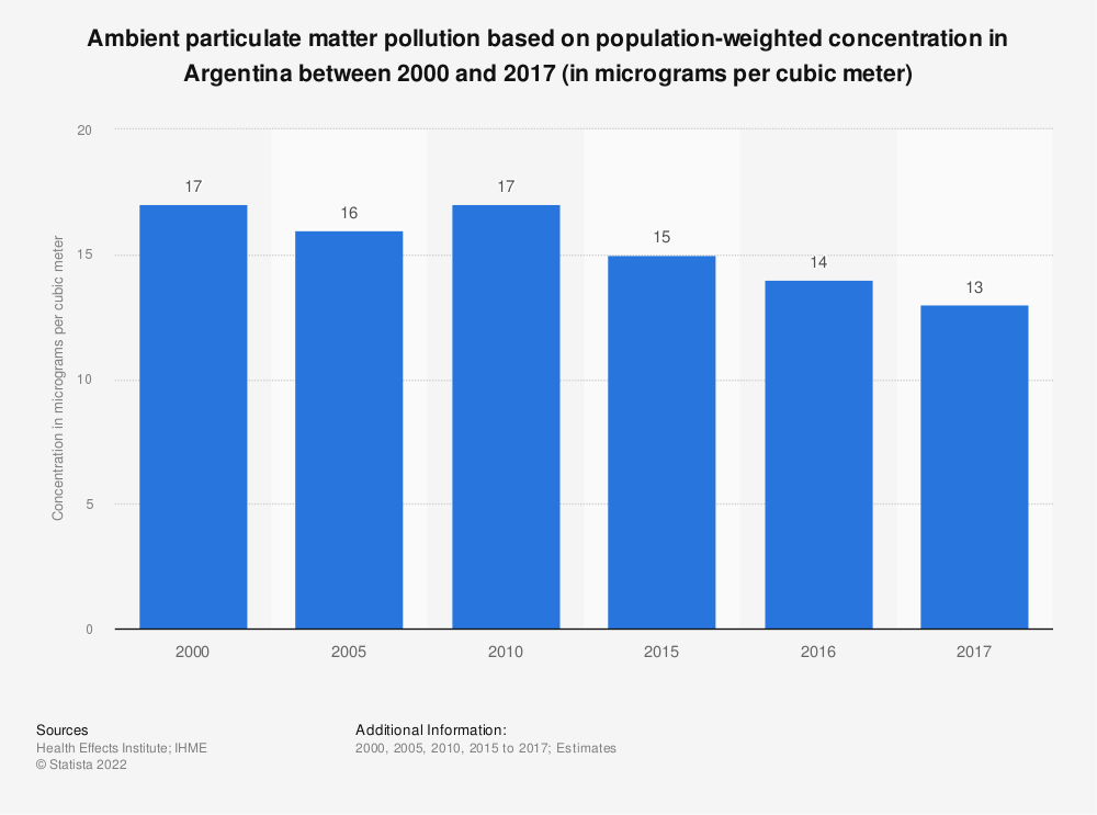 Statistic: Ambient particulate matter pollution based on population-weighted concentration in Argentina between 2000 and 2017 (in micrograms per cubic meter) | Statista