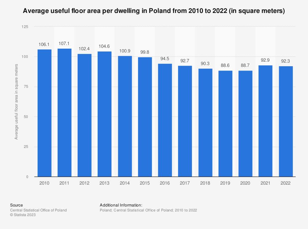 Statistic: Average useful floor area per dwelling in Poland in 2017, by region (in square meters)   Statista