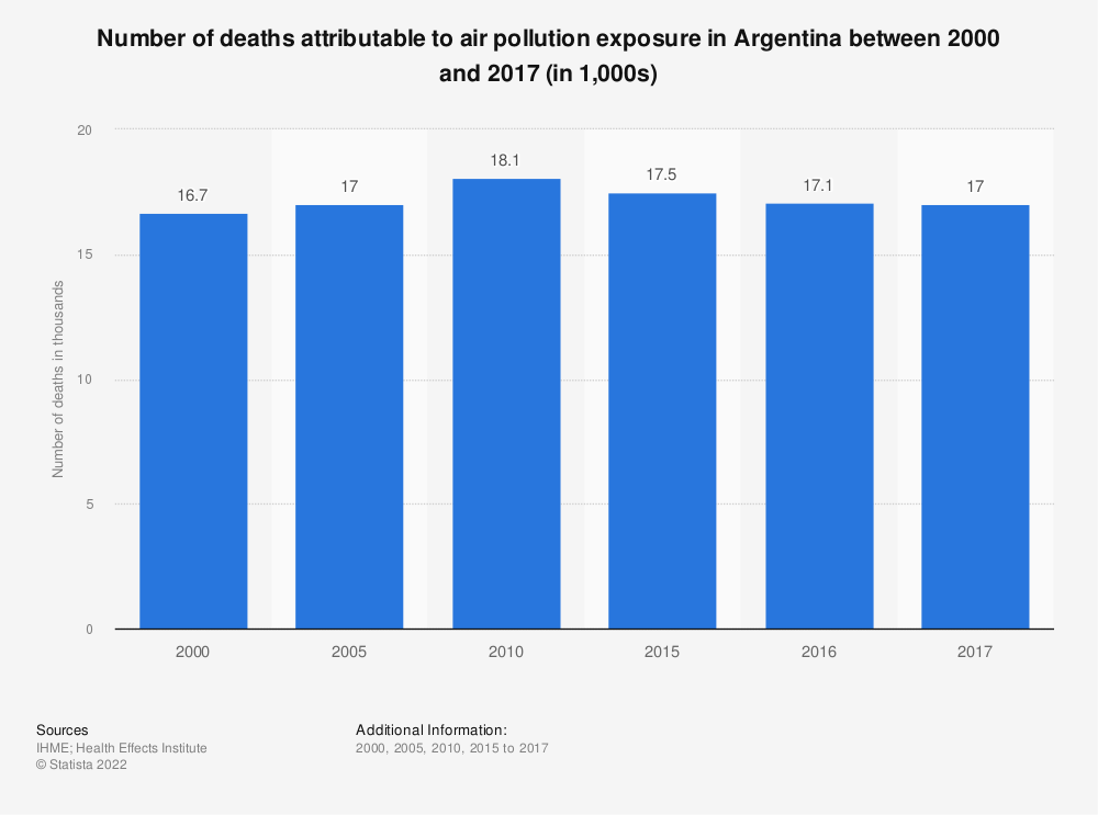Statistic: Number of deaths attributable to air pollution exposure in Argentina between 2000 and 2017 (in 1,000s) | Statista