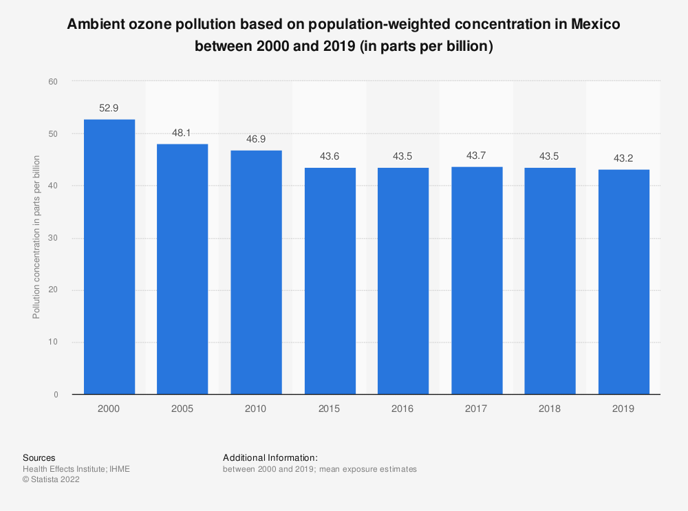 Statistic: Ambient ozone pollution based on population-weighted concentration in Mexico between 2000 and 2019 (in parts per billion) | Statista