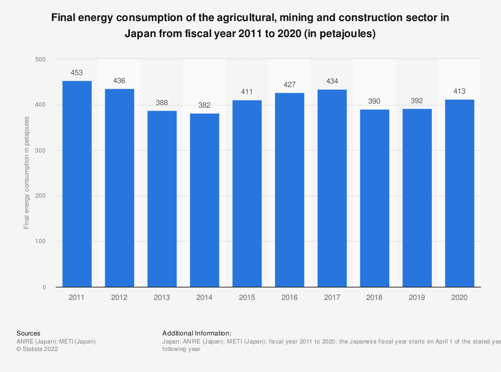 Statistic: Final energy consumption of the agricultural, mining and construction sector in Japan in fiscal years 2008 to 2017 (in petajoules) | Statista
