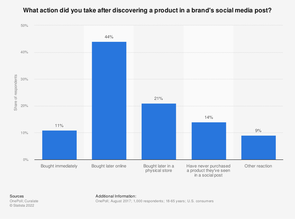 Statistic: What action did you take after discovering a product in a brand's social media post? | Statista