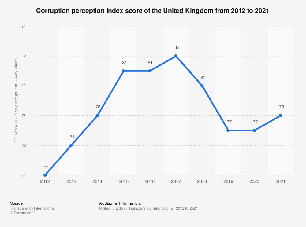 Statistic: Corruption perception index score of the United Kingdom (UK) from 2012 to 2019 | Statista