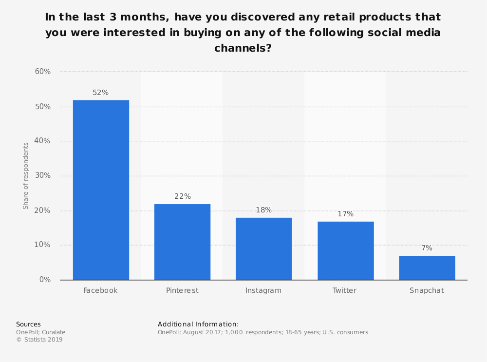 Statistic: In the last 3 months, have you discovered any retail products that you were interested in buying on any of the following social media channels? | Statista