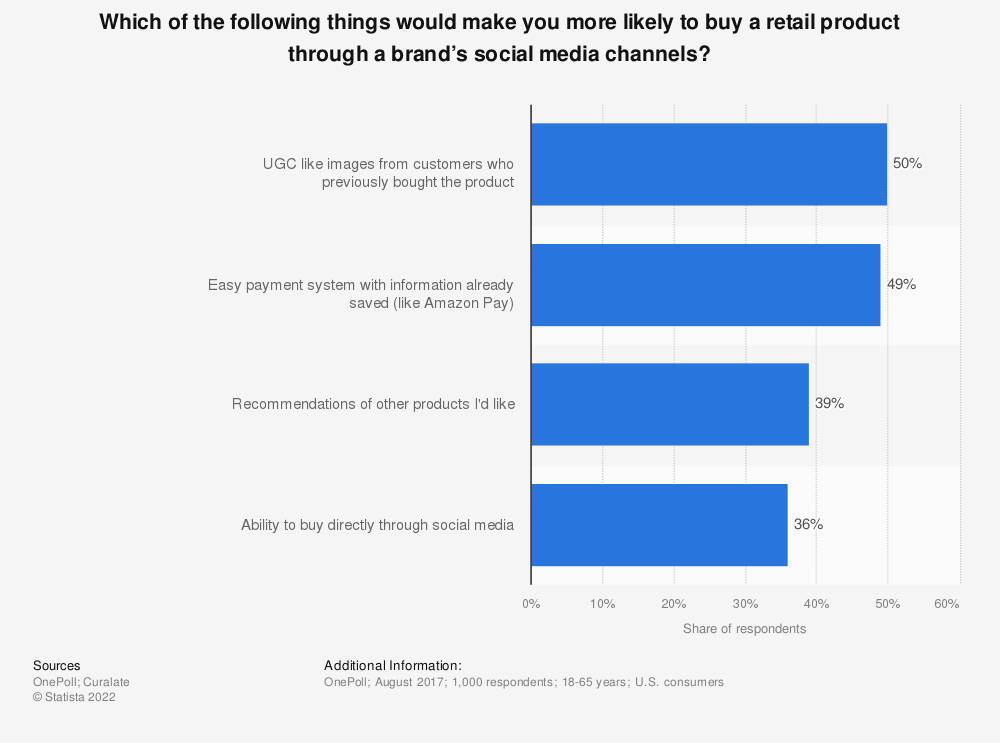 Statistic: Which of the following things would make you more likely to buy a retail product through a brand's social media channels? | Statista