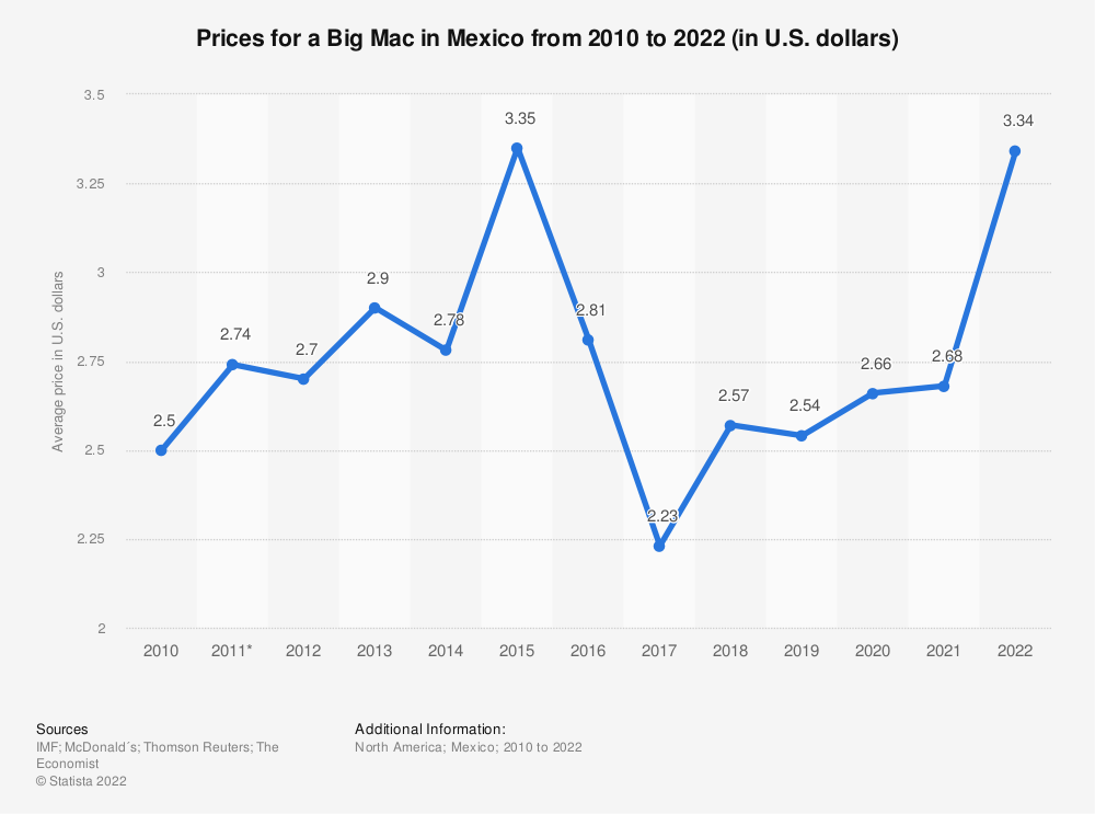 Statistic: Prices for a Big Mac in Mexico from 2010 to 2020 (in U.S. dollars) | Statista