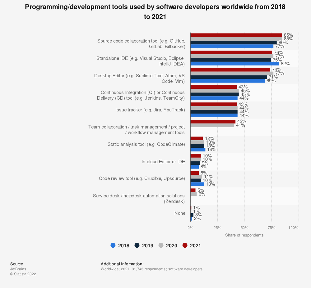 Statistic: Programming/development tools used by software developers worldwide from 2018 and 2019 | Statista