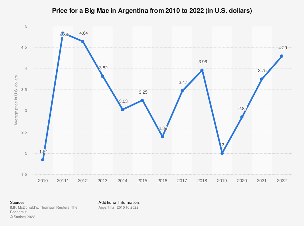 Statistic: Prices for a Big Mac in Argentina from 2010 to 2020 (in U.S. dollars) | Statista