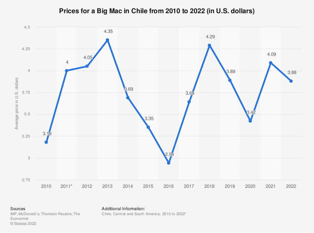 Statistic: Prices for a Big Mac in Chile from 2010 to 2019 (in U.S. dollars) | Statista