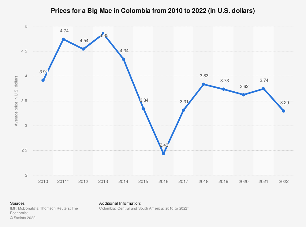 Statistic: Prices for a Big Mac in Colombia from 2010 to 2020 (in U.S. dollars) | Statista