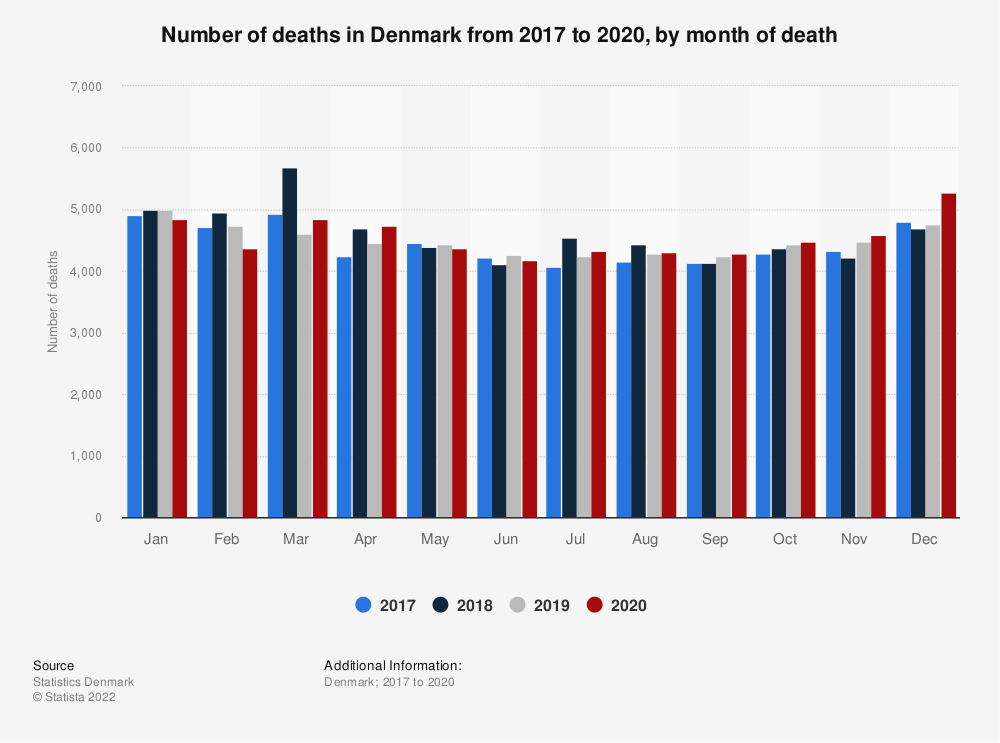 Statistic: Number of deaths in Denmark from 2017 to 2019, by month of death | Statista