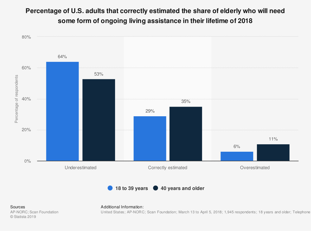 Statistic: Percentage of U.S. adults that correctly estimated the share of elderly who will need some form of ongoing living assistance in their lifetime of 2018 | Statista