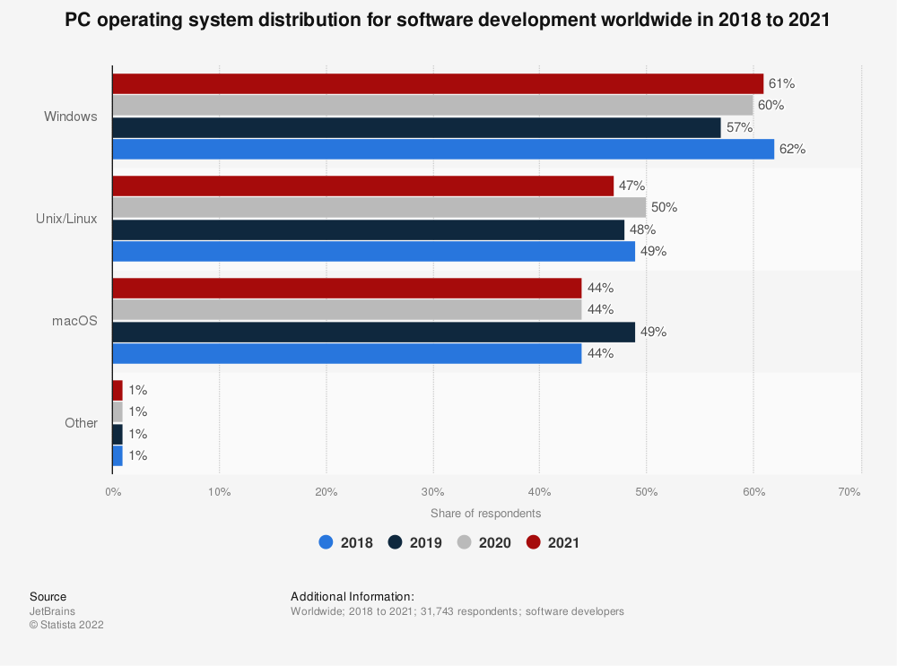 Statistic: PC operating system distribution for software development worldwide in 2018 and 2019 | Statista
