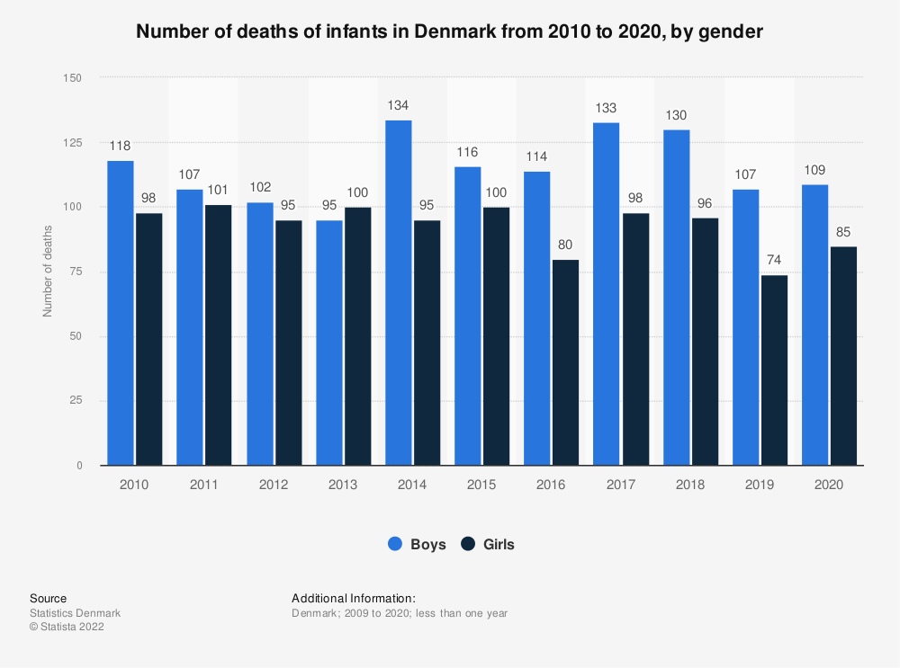 Statistic: Number of deaths of infants in Denmark from 2009 to 2019, by gender | Statista