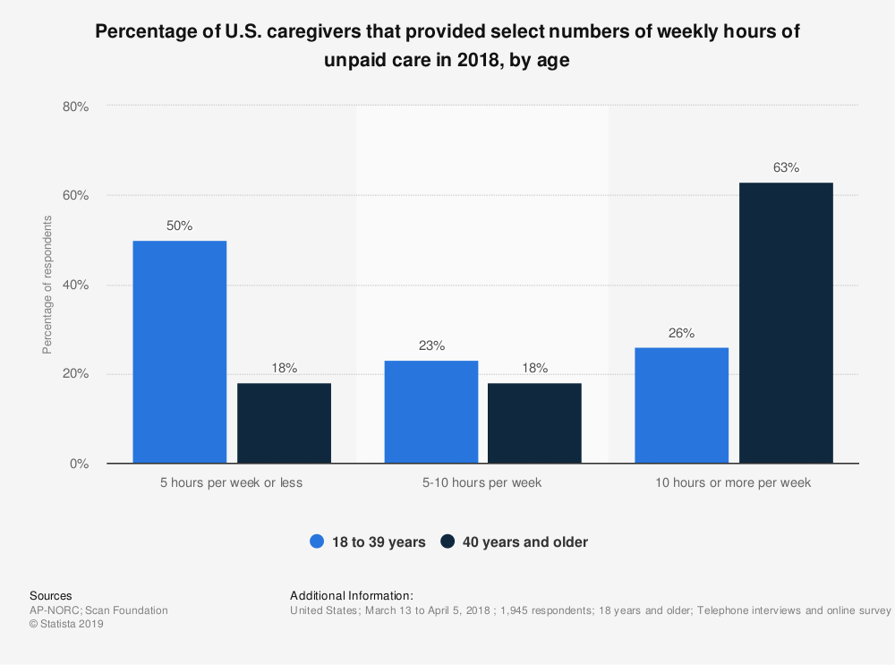 Statistic: Percentage of U.S. caregivers that provided select numbers of weekly hours of unpaid care in 2018, by age | Statista