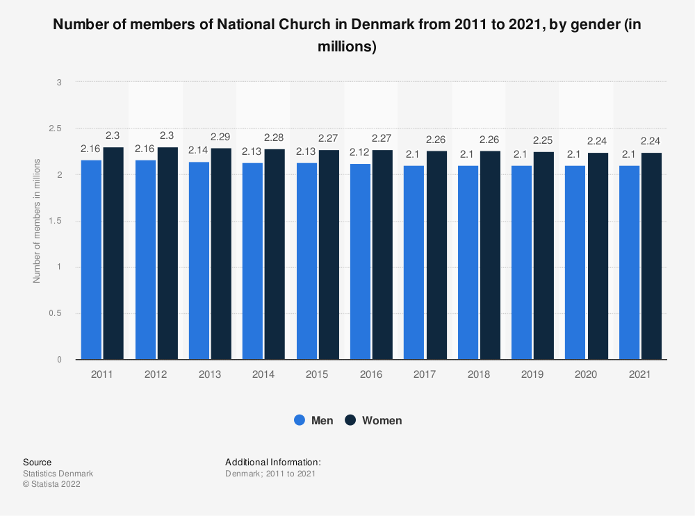 Statistic: Number of members of National Church in Denmark from 2010 to 2020, by gender (in millions) | Statista