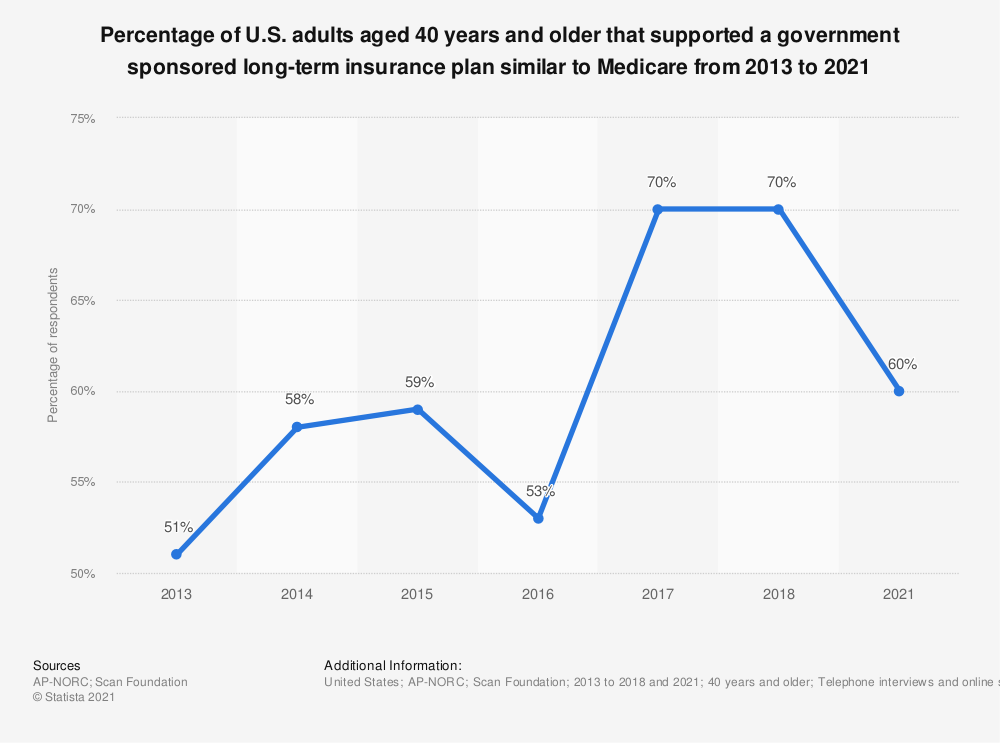 Statistic: Percentage of U.S. adults aged 40 years and older that supported a government sponsored long-term insurance plan similar to Medicare from 2013 to 2018 | Statista