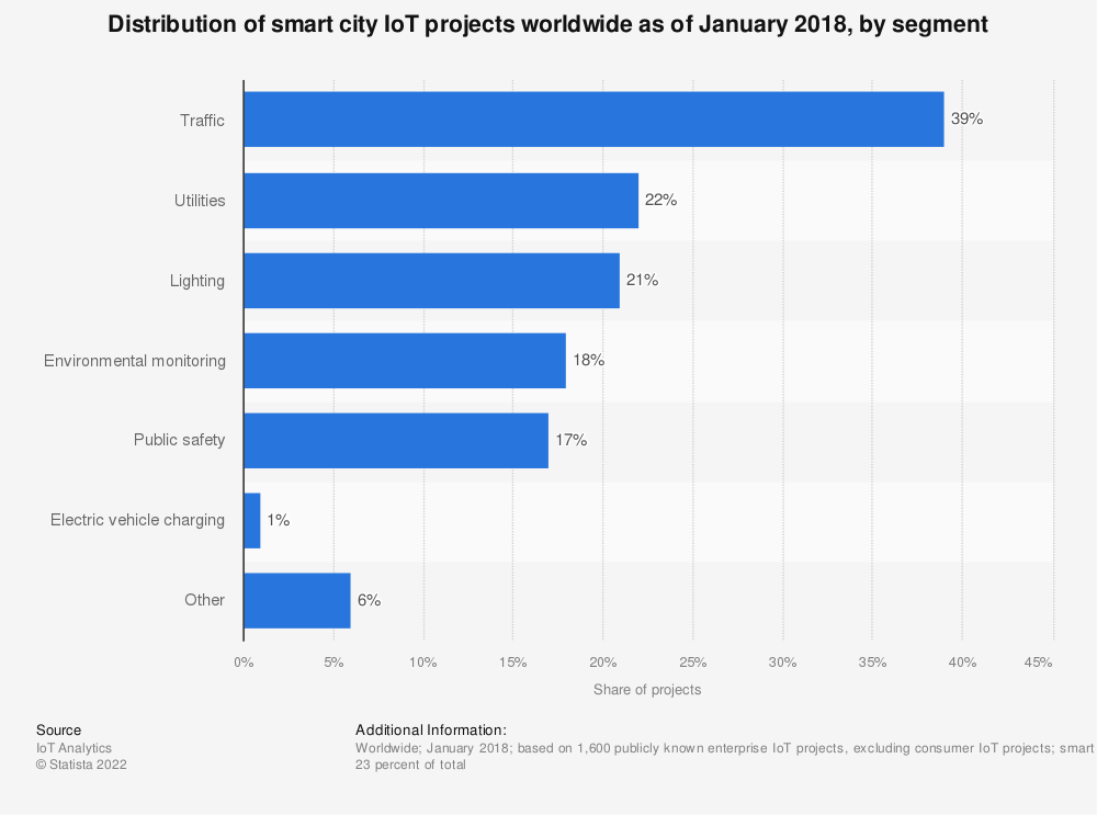Statistic: Distribution of smart city IoT projects worldwide as of January 2018, by segment | Statista