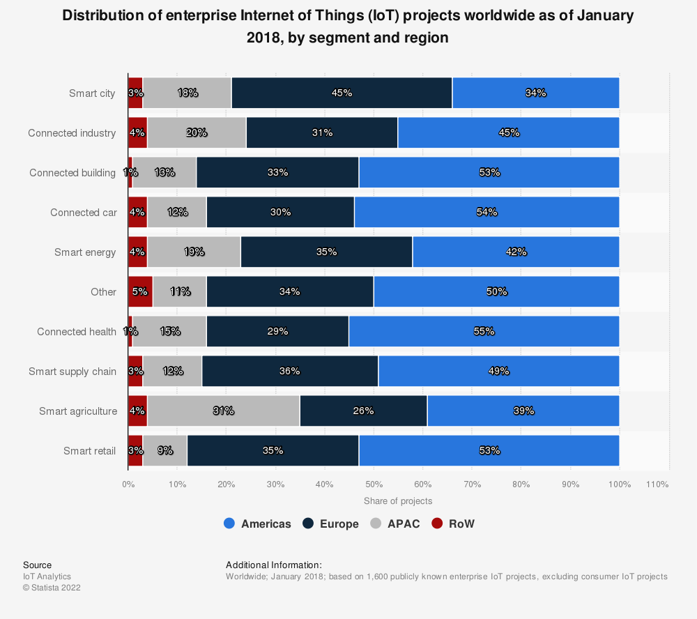 Statistic: Distribution of enterprise Internet of Things (IoT) projects worldwide as of January 2018, by segment and region | Statista