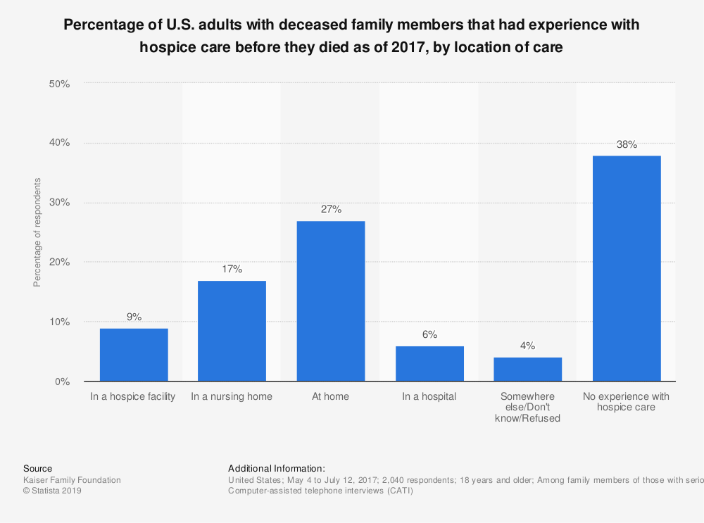 Statistic: Percentage of U.S. adults with deceased family members that had experience with hospice care before they died as of 2017, by location of care | Statista