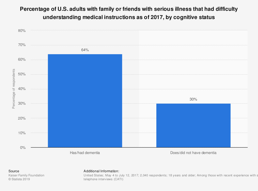 Statistic: Percentage of U.S. adults with family or friends with serious illness that had difficulty understanding medical instructions as of 2017, by cognitive status | Statista