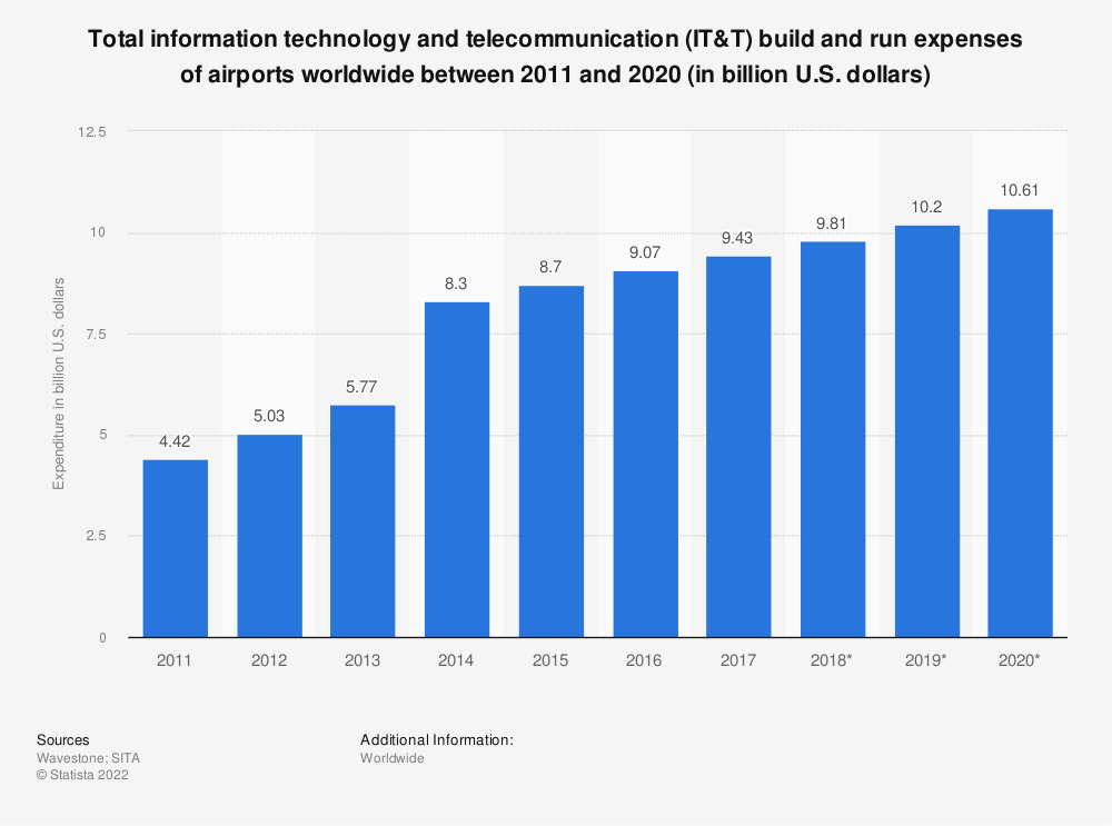 Statistic: Total information technology and telecommunication (IT&T) build and run expenses of airports worldwide between 2011 and 2020 (in billion U.S. dollars) | Statista