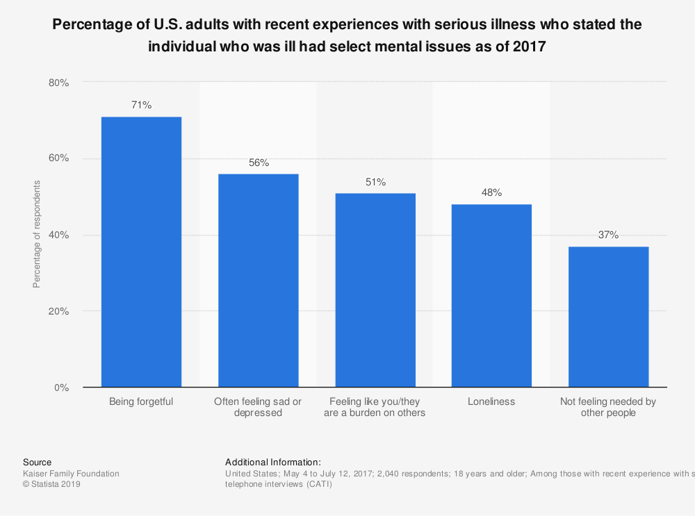 Statistic: Percentage of U.S. adults with recent experiences with serious illness who stated the individual who was ill had select mental issues as of 2017 | Statista