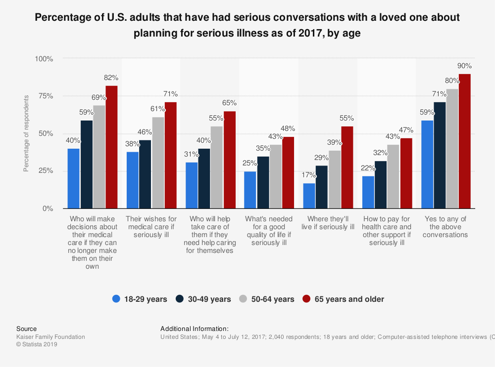 Statistic: Percentage of U.S. adults that have had serious conversations with a loved one about planning for serious illness as of 2017, by age | Statista