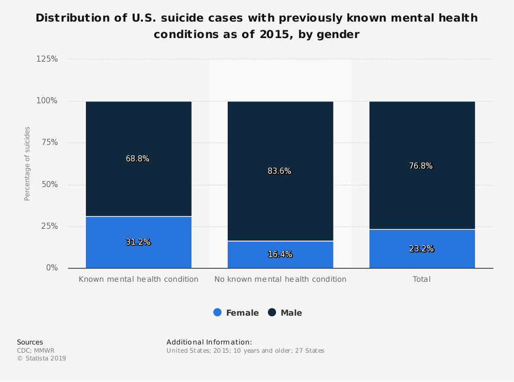 Statistic: Distribution of U.S. suicide cases with previously known mental health conditions as of 2015, by gender | Statista