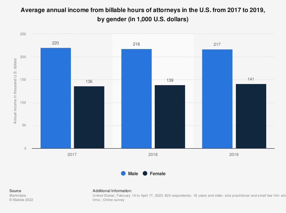 Statistic: Average annual income from billable hours of attorneys in the U.S. from 2017 to 2019, by gender (in 1,000 U.S. dollars) | Statista