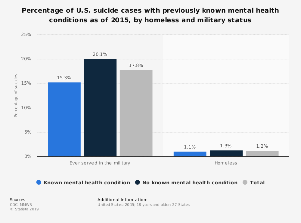 Statistic: Percentage of U.S. suicide cases with previously known mental health conditions as of 2015, by homeless and military status | Statista