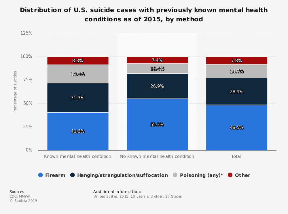 Statistic: Distribution of U.S. suicide cases with previously known mental health conditions as of 2015, by method | Statista