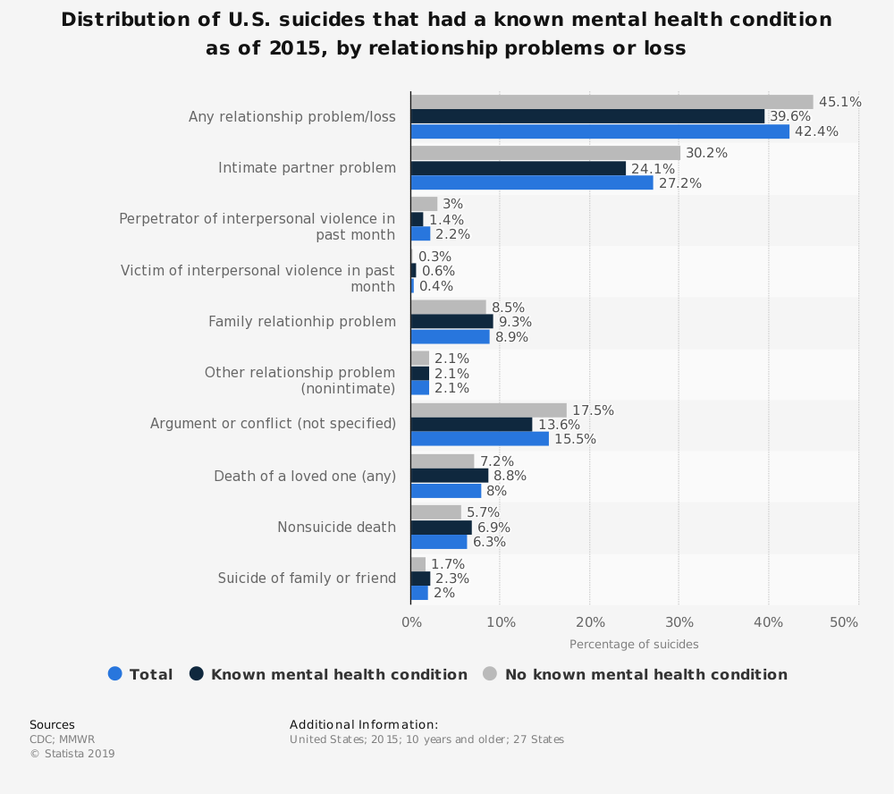 Statistic: Distribution of U.S. suicides that had a known mental health condition as of 2015, by relationship problems or loss | Statista