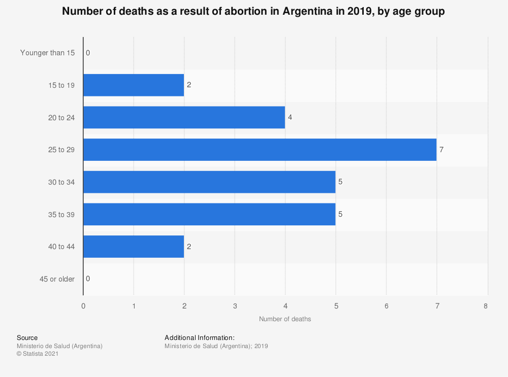 Statistic: Number of deaths as a result of abortion in Argentina in 2016, by age group | Statista