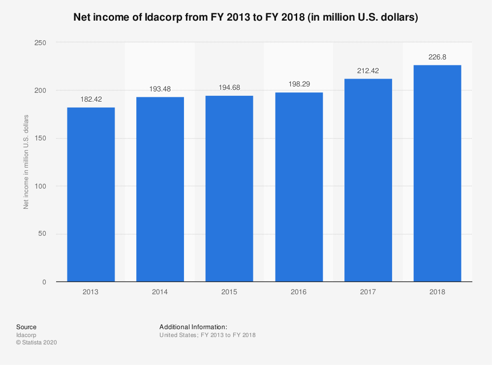 Statistic: Net income of Idacorp from FY 2013 to FY 2018 (in million U.S. dollars)   Statista