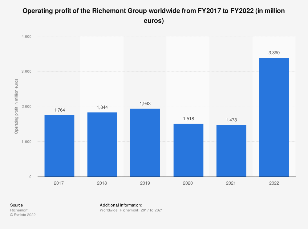 Statistic: Operating profit of the Richemont Group worldwide from FY2017 to FY2020 (in million euros)* | Statista
