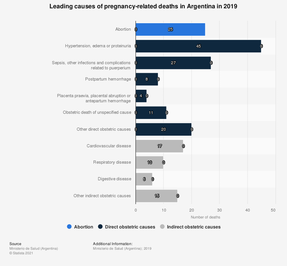 Statistic: Leading causes of pregnancy-related deaths in Argentina in 2017, based on number of deaths   Statista
