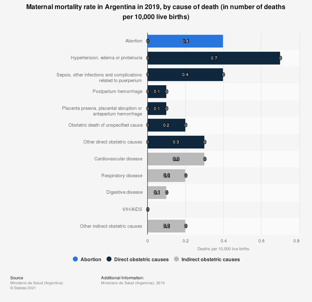 Statistic: Maternal mortality rate in Argentina in 2017, by cause of death (in number of deaths per 10,000 live births) | Statista