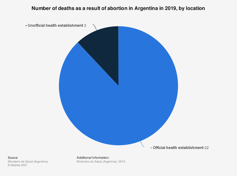Statistic: Number of deaths as a result of abortion in Argentina in 2016, by location | Statista