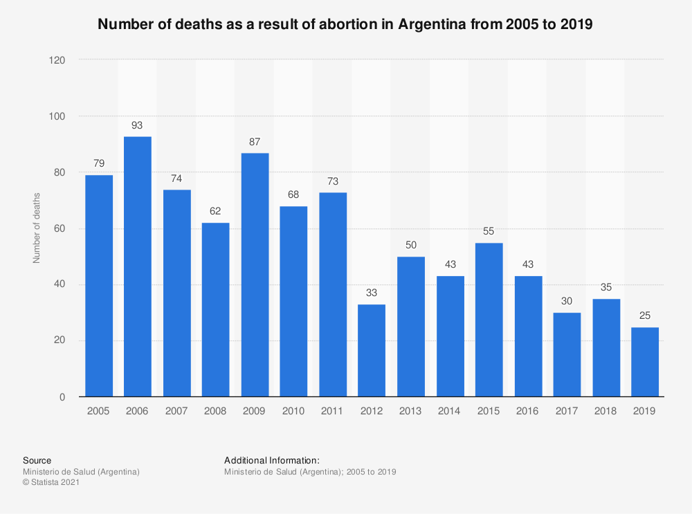 Statistic: Number of deaths as a result of abortion in Argentina from 2001 to 2016 | Statista
