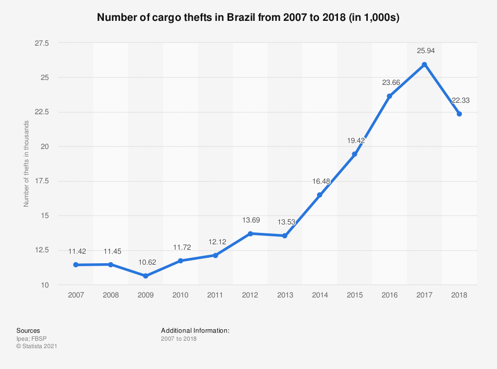 Statistic: Number of cargo thefts in Brazil from 2007 to 2016 (in 1,000s) | Statista