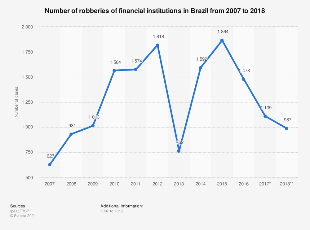 Statistic: Number of robberies of financial institutions in Brazil from 2007 to 2018 | Statista