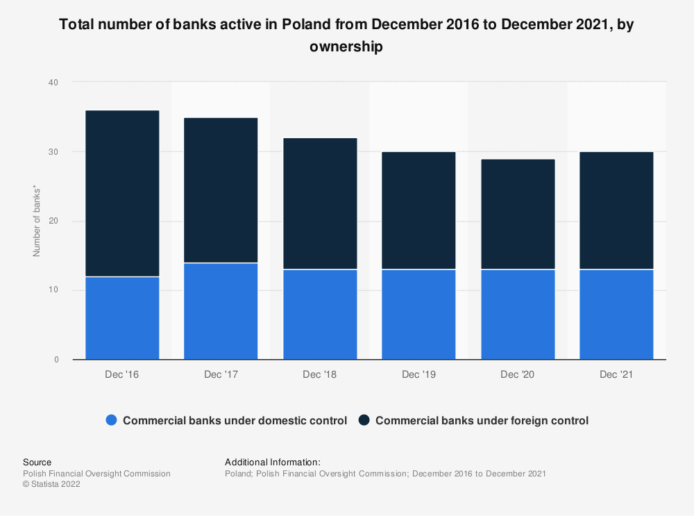 Statistic: Total number of banks active in Poland from December 2016 to December 2020*, by ownership | Statista