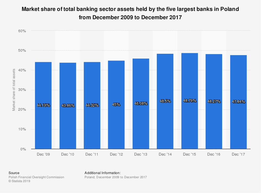 Statistic: Market share of total banking sector assets held by the five largest banks in Poland from December 2009 to December 2017 | Statista