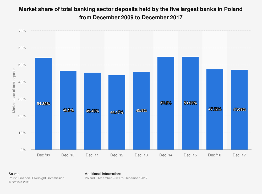 Statistic: Market share of total banking sector deposits held by the five largest banks in Poland from December 2009 to December 2017 | Statista