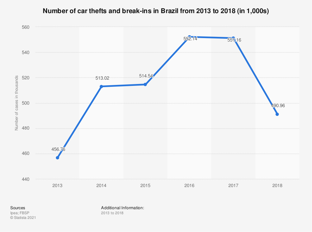 Statistic: Number of car thefts and break-ins in Brazil from 2013 to 2018 (in 1,000s) | Statista