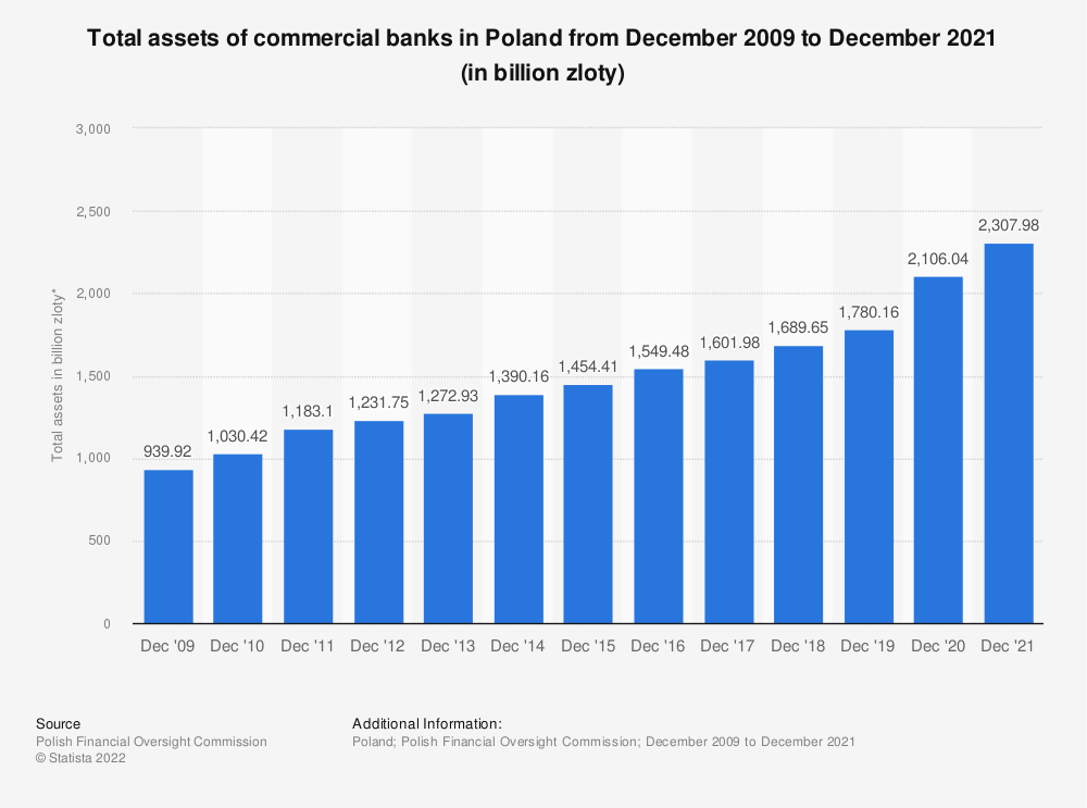 Statistic: Total assets of commercial banks in Poland from December 2009 to December 2019* (in billion zloty) | Statista