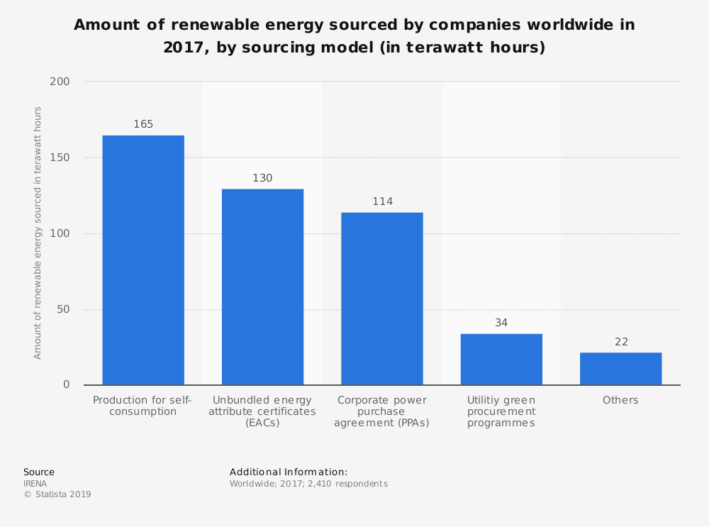 Statistic: Amount of renewable energy sourced by companies worldwide in 2017, by sourcing model (in terawatt hours) | Statista