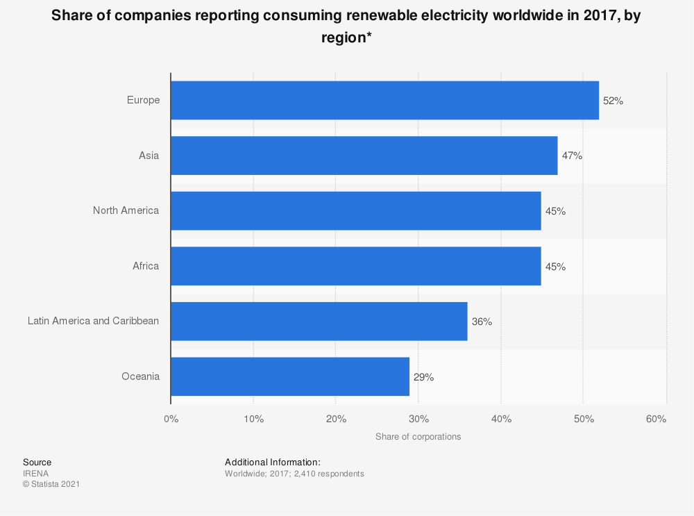 Statistic: Share of companies reporting consuming renewable electricity worldwide in 2017, by region* | Statista